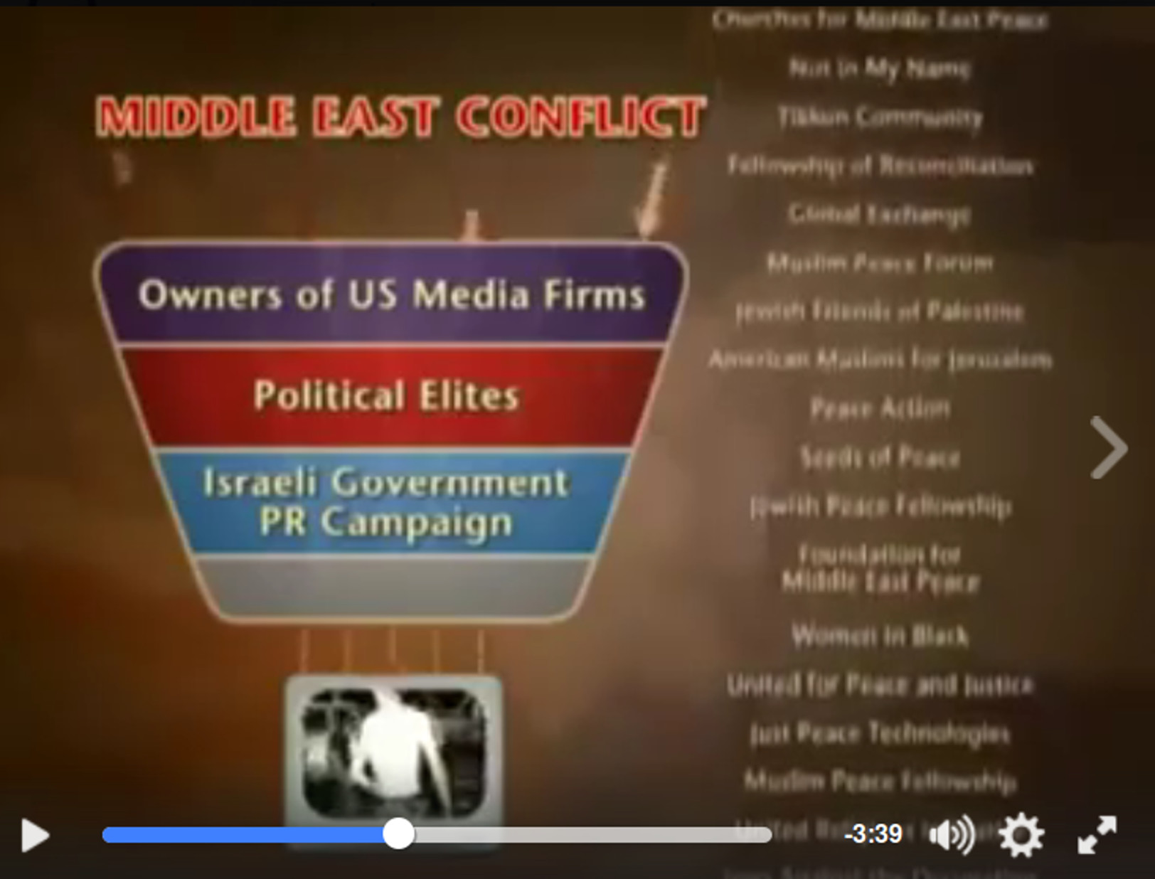 US media coverage of Middle-East conflict